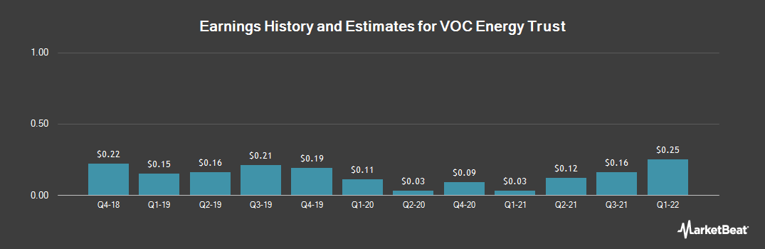Earnings by Quarter for VOC Energy Trust (NYSE:VOC)