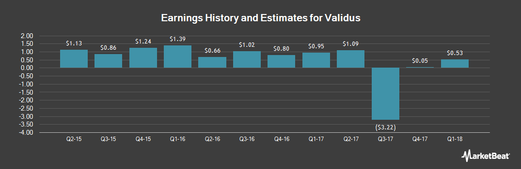 Earnings by Quarter for Validus Holdings (NYSE:VR)