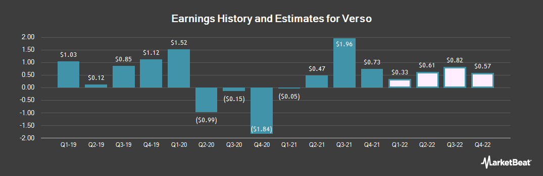 Earnings by Quarter for Verso (NYSE:VRS)