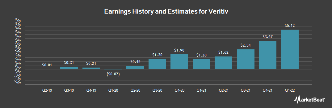 Earnings by Quarter for Veritiv (NYSE:VRTV)