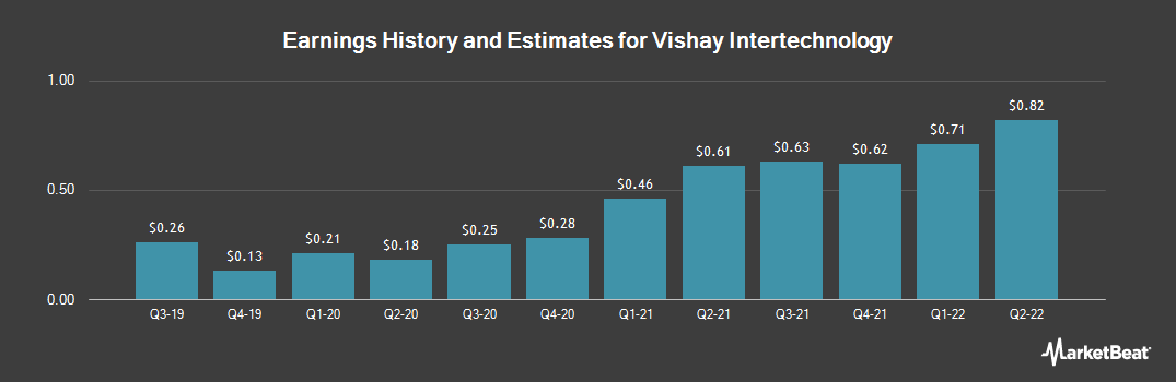 Earnings by Quarter for Vishay Intertechnology (NYSE:VSH)