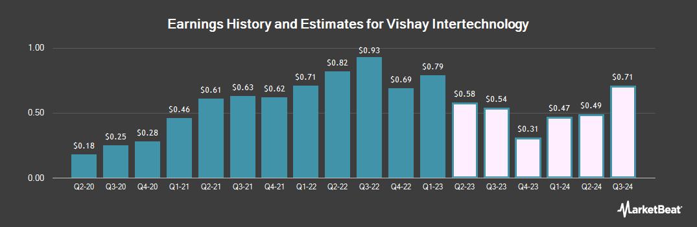 Earnings by Quarter for Vishay Intertechnology (NYSE:VSH)