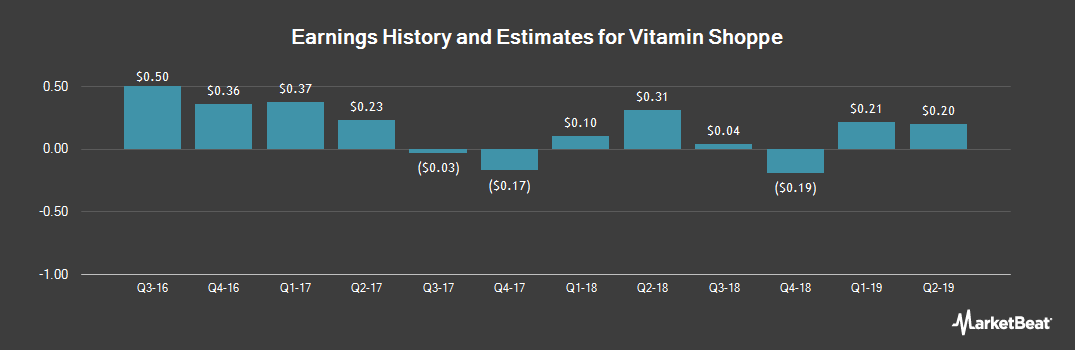 Earnings by Quarter for The Vitamin Shoppe (NYSE:VSI)