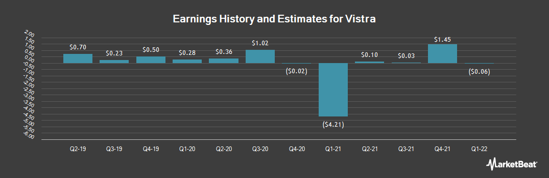 Earnings by Quarter for Vistra Energy (NYSE:VST)