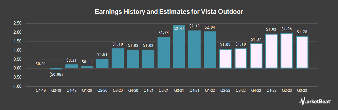 Earnings by Quarter for Vista Outdoor (NYSE:VSTO)
