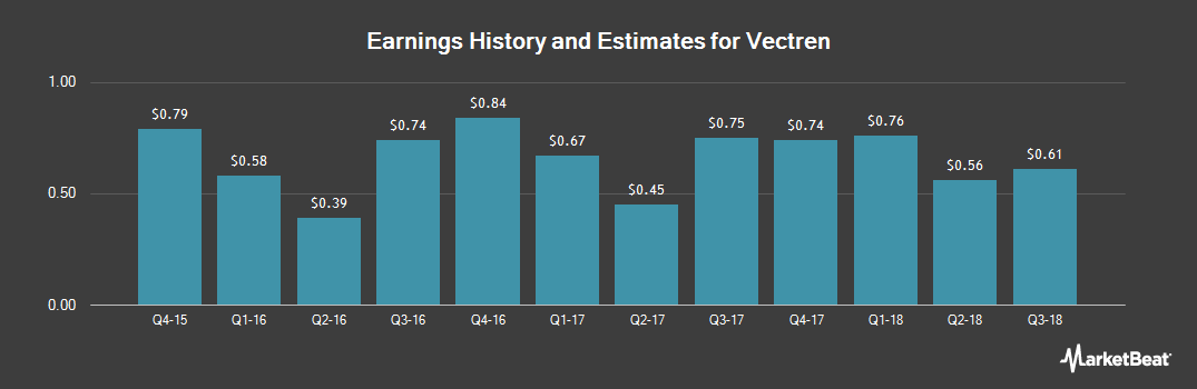 Earnings by Quarter for Vectren Corp (NYSE:VVC)