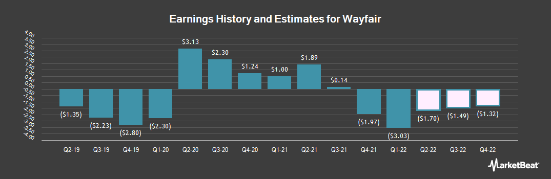 Earnings by Quarter for Wayfair (NYSE:W)