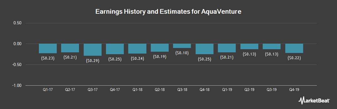 Earnings by Quarter for AquaVenture (NYSE:WAAS)