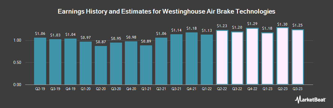 Earnings by Quarter for Westinghouse Air Brake Technologies Corporation (NYSE:WAB)