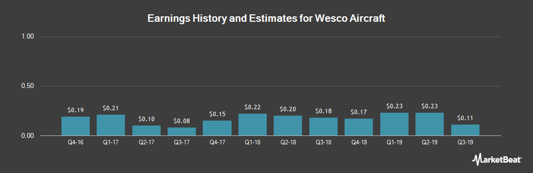 Earnings by Quarter for Wesco Aircraft (NYSE:WAIR)