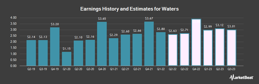 Earnings by Quarter for Waters (NYSE:WAT)