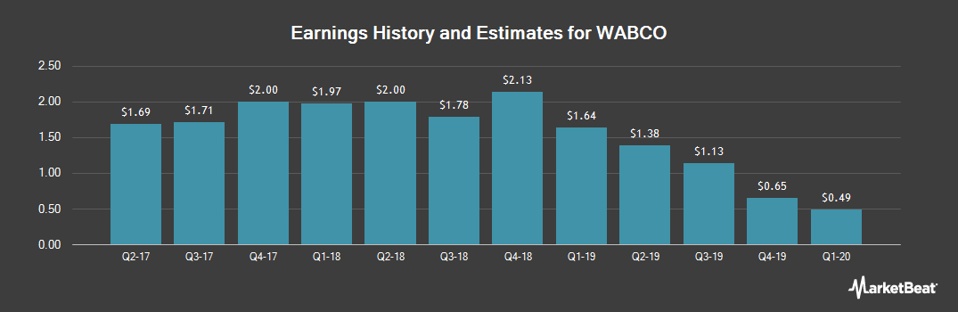 Earnings by Quarter for Wabco Holdings (NYSE:WBC)