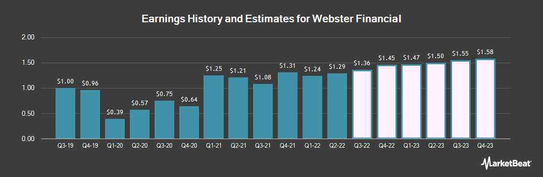 Earnings by Quarter for Webster Financial Corporation (NYSE:WBS)