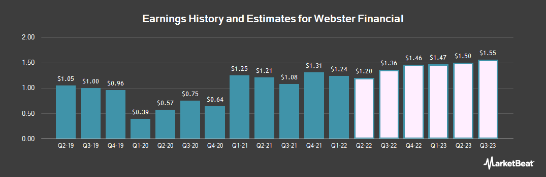 Earnings by Quarter for Webster Financial (NYSE:WBS)