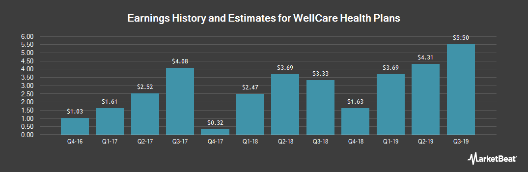 Earnings by Quarter for WellCare Health Plans (NYSE:WCG)