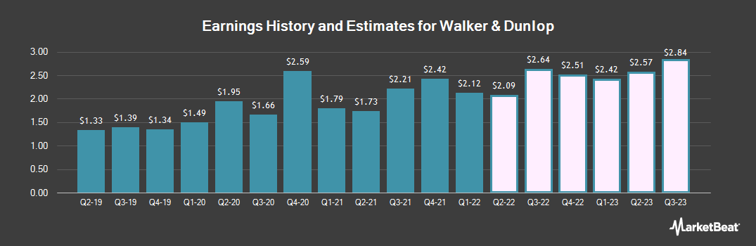 Earnings by Quarter for Walker & Dunlop (NYSE:WD)