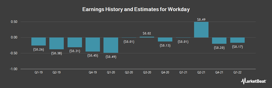 Earnings by Quarter for Workday (NYSE:WDAY)