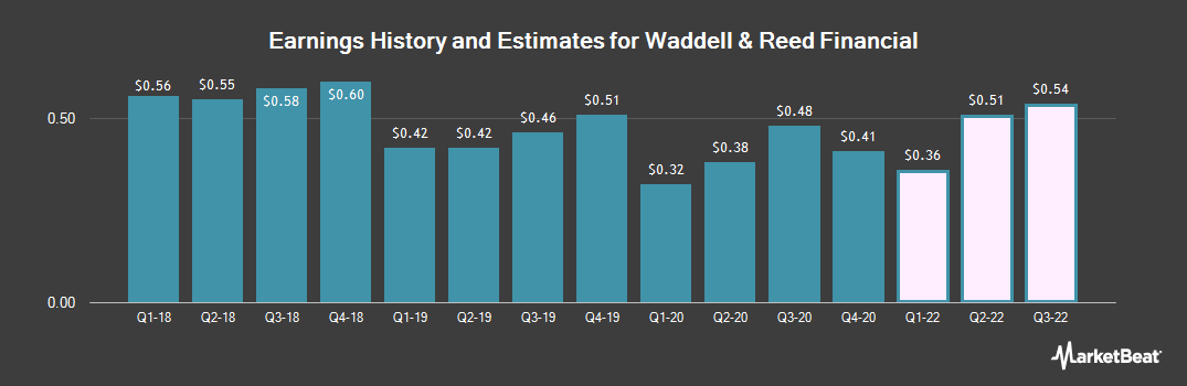 Earnings by Quarter for Waddell & Reed Financial (NYSE:WDR)