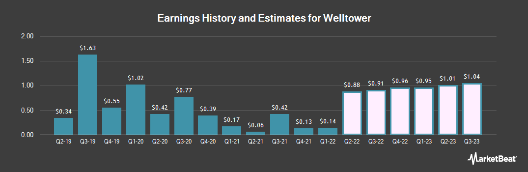 Earnings by Quarter for Welltower (NYSE:WELL)