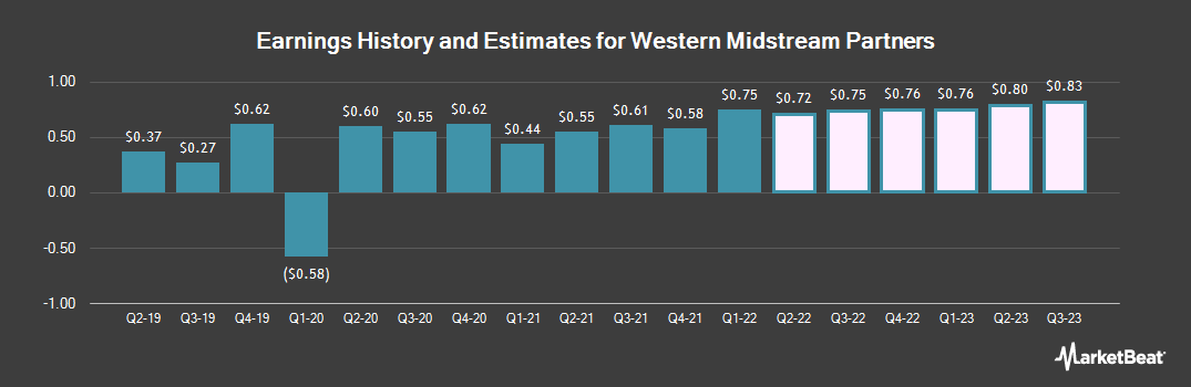 Earnings by Quarter for Western Gas Partners (NYSE:WES)