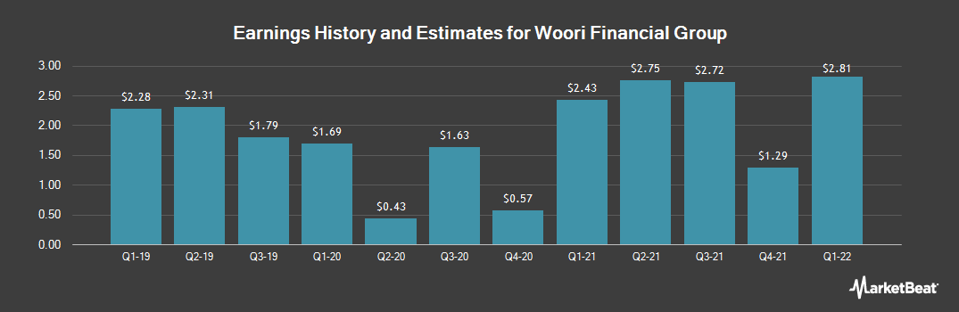 Earnings by Quarter for Woori Bank American Depositary Shares (Each representing 3 shares of ) (NYSE:WF)