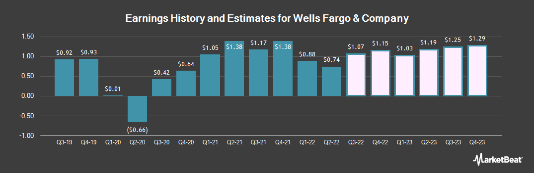 Earnings by Quarter for Wells Fargo & Co (NYSE:WFC)