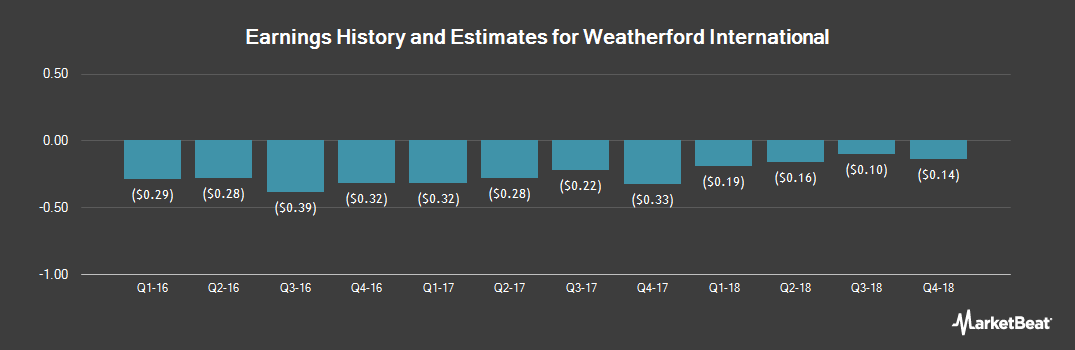 Earnings by Quarter for Weatherford International (NYSE:WFT)