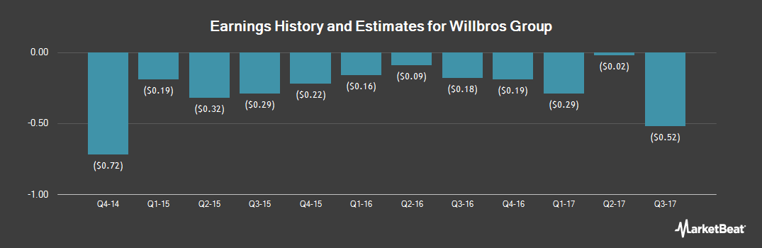 Earnings by Quarter for Willbros Group (NYSE:WG)