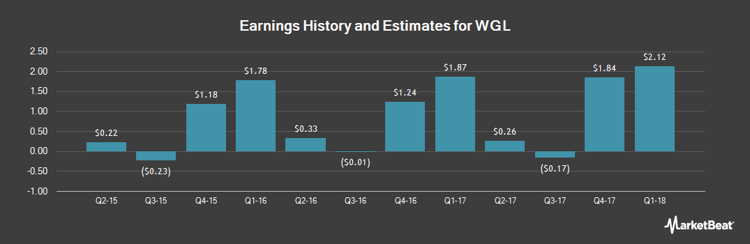 Earnings by Quarter for WGL (NYSE:WGL)