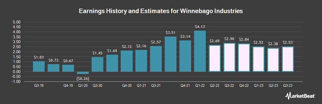 Earnings by Quarter for Winnebago Industries (NYSE:WGO)