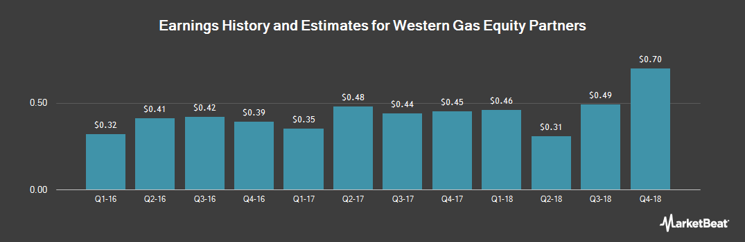 Earnings by Quarter for Western Gas Equity Partners, LP (NYSE:WGP)