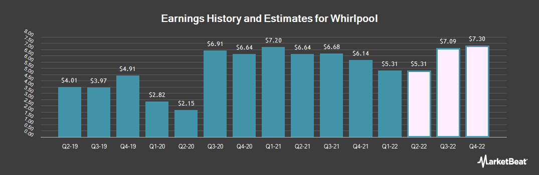 Earnings by Quarter for Whirlpool (NYSE:WHR)