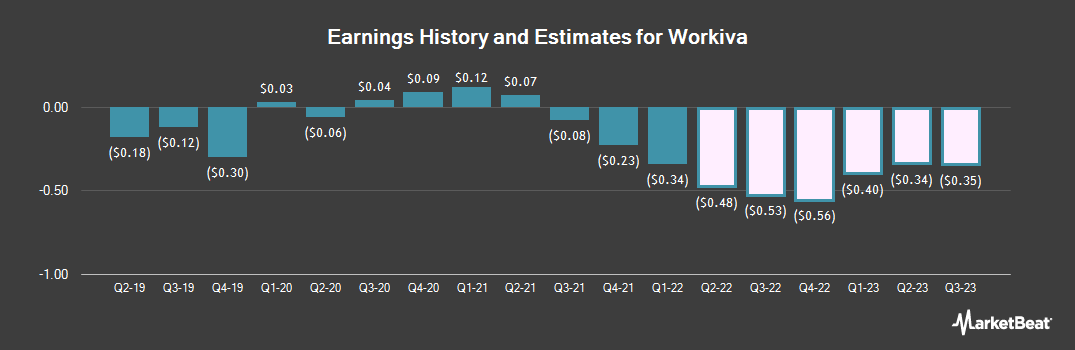 Earnings by Quarter for Workiva (NYSE:WK)