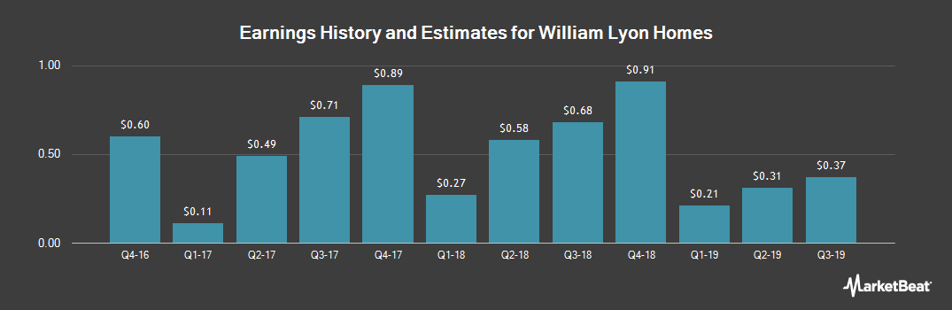 Earnings by Quarter for Lyon William Homes (NYSE:WLH)