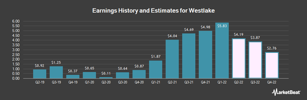 Earnings by Quarter for Westlake Chemical (NYSE:WLK)