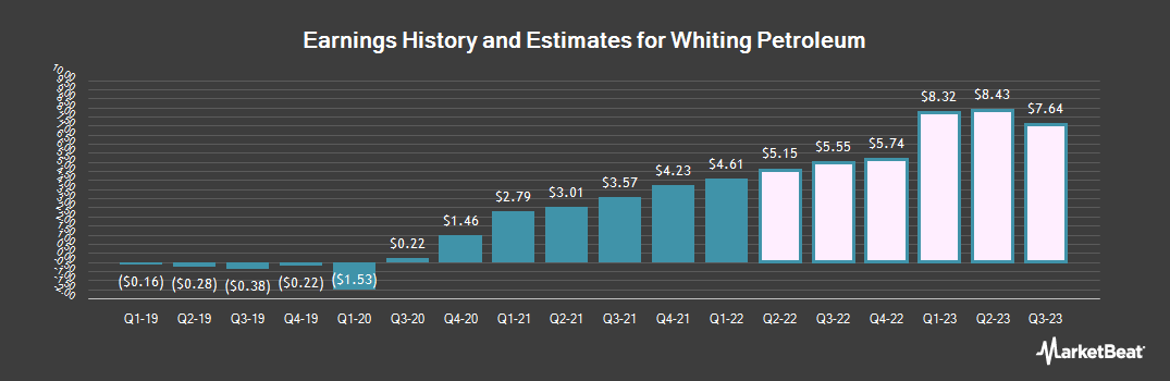 Earnings by Quarter for Whiting Petroleum Corporation (NYSE:WLL)