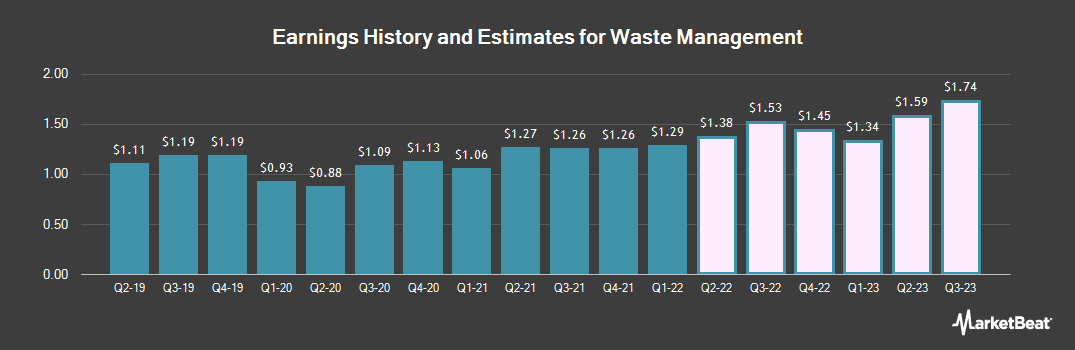 Earnings by Quarter for Waste Management (NYSE:WM)