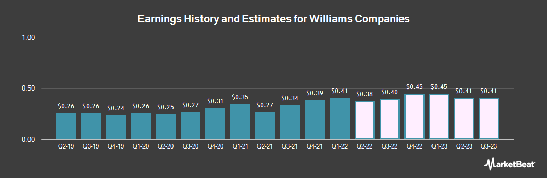 Earnings by Quarter for Williams Companies (NYSE:WMB)