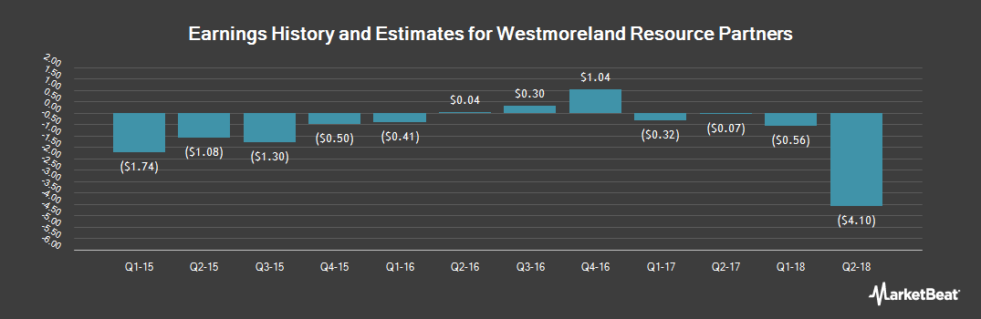 Earnings by Quarter for Westmoreland Resource Partners, LP (NYSE:WMLP)