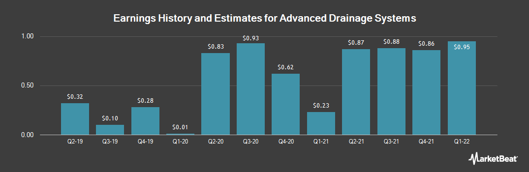Earnings by Quarter for Advanced Drainage Systems (NYSE:WMS)