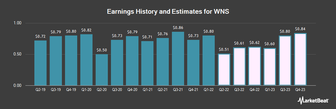 Earnings by Quarter for WNS (Holdings) Limited (NYSE:WNS)