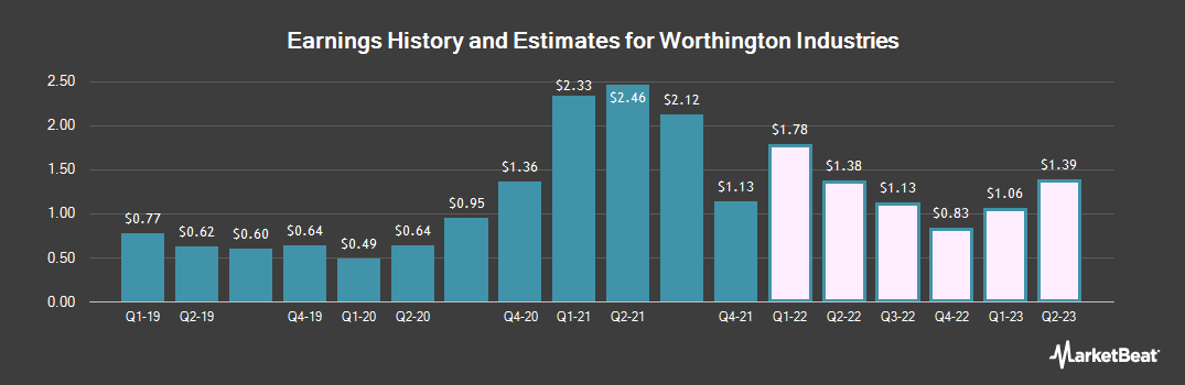 Earnings by Quarter for Worthington Industries (NYSE:WOR)