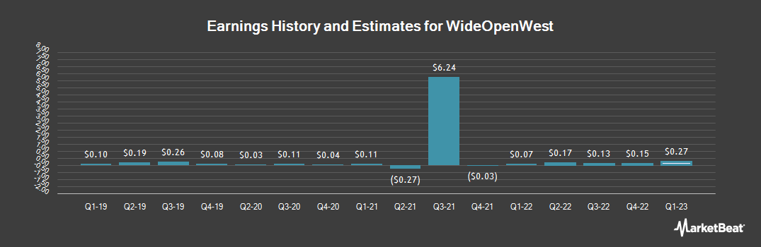 Earnings by Quarter for WideOpenWest (NYSE:WOW)
