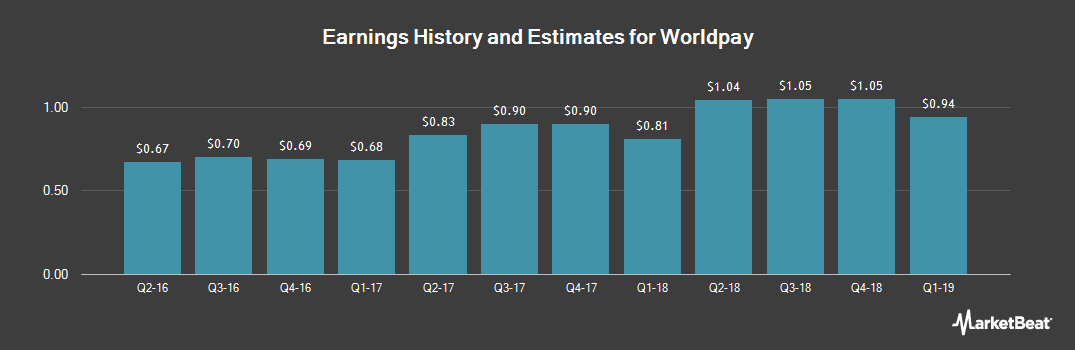 Earnings by Quarter for Worldpay (NYSE:WP)