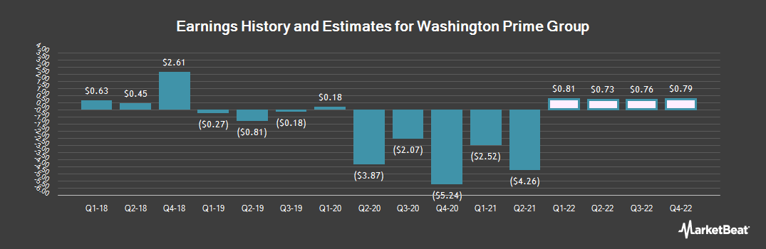 Earnings by Quarter for Washington Prime Group (NYSE:WPG)