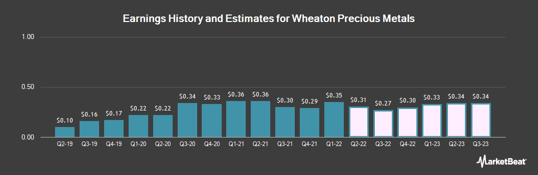 Earnings by Quarter for Silver Wheaton Corp (NYSE:WPM)