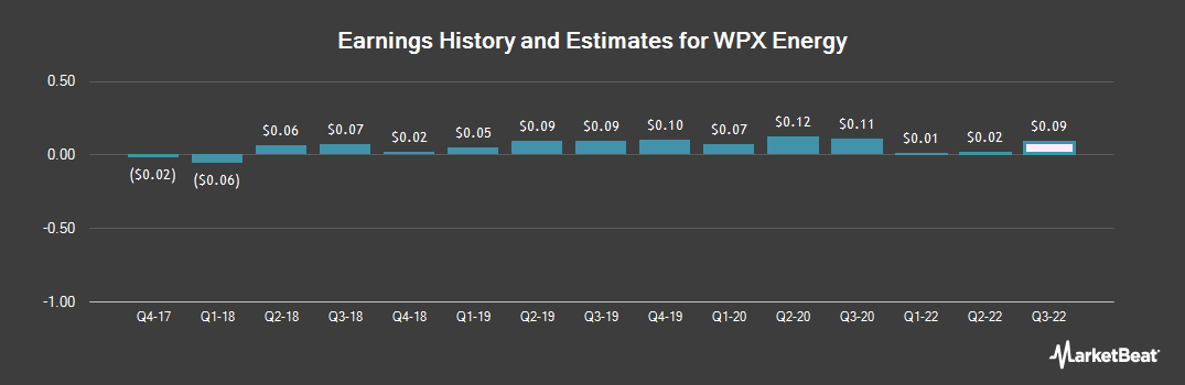 Earnings by Quarter for WPX Energy (NYSE:WPX)