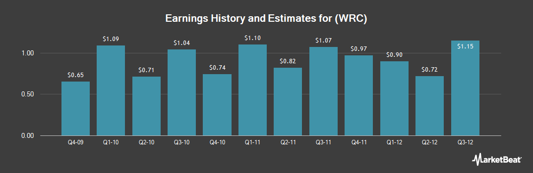 Earnings by Quarter for Warnaco Group (NYSE:WRC)