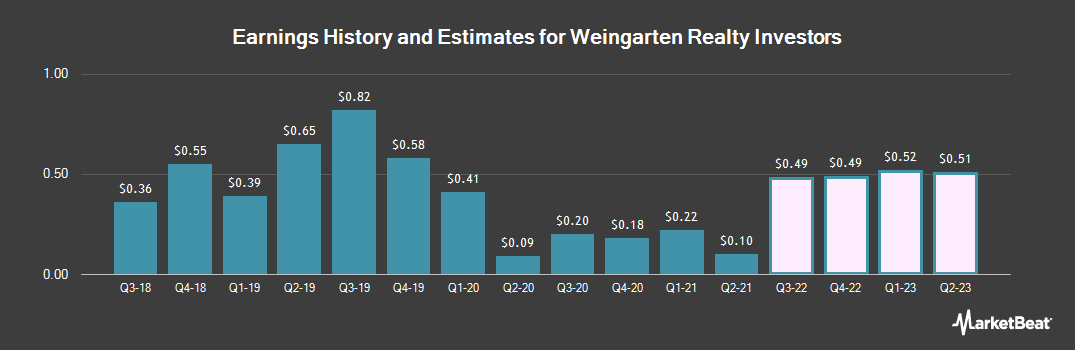 Earnings by Quarter for Weingarten Realty Investors (NYSE:WRI)