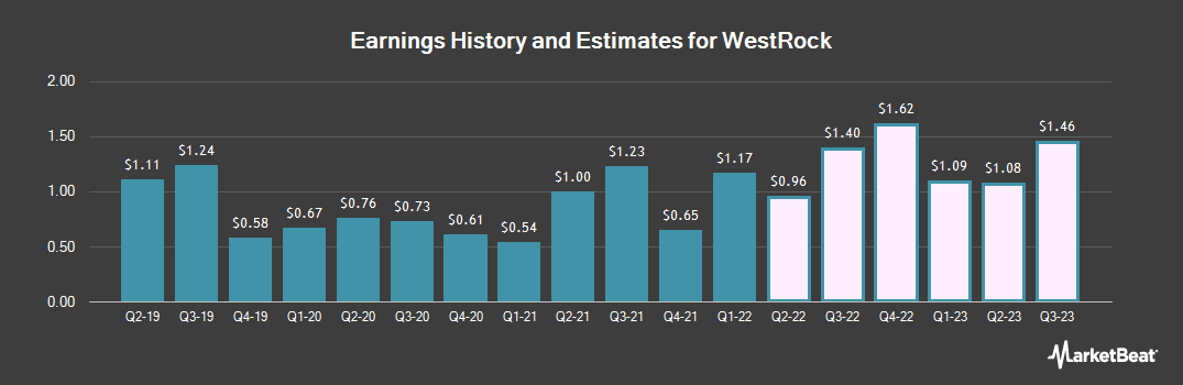 Earnings by Quarter for Westrock Company (NYSE:WRK)